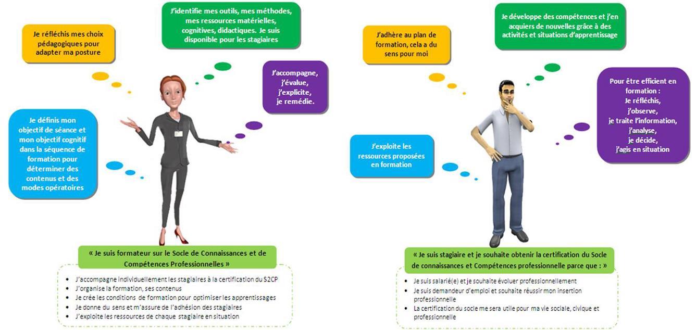 Interaction entre la posture du formateur et celle du stagiaire dans l'action de formation